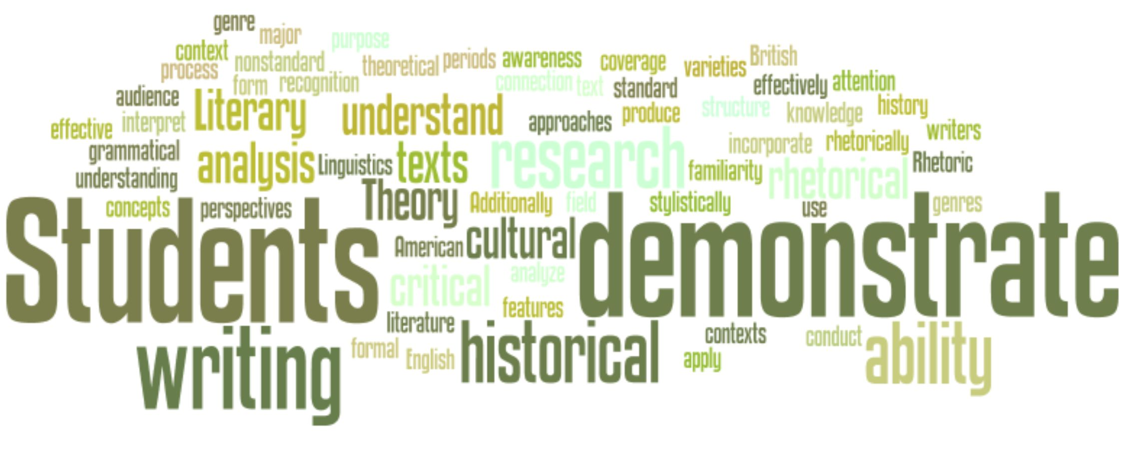 Wordle: English Learning Outcomes