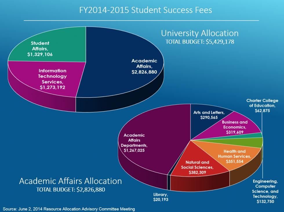 Student Success Fees