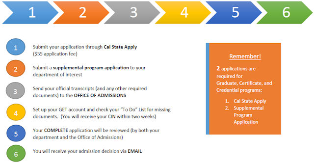 Graduate admissions process at a glance for domestic applicants