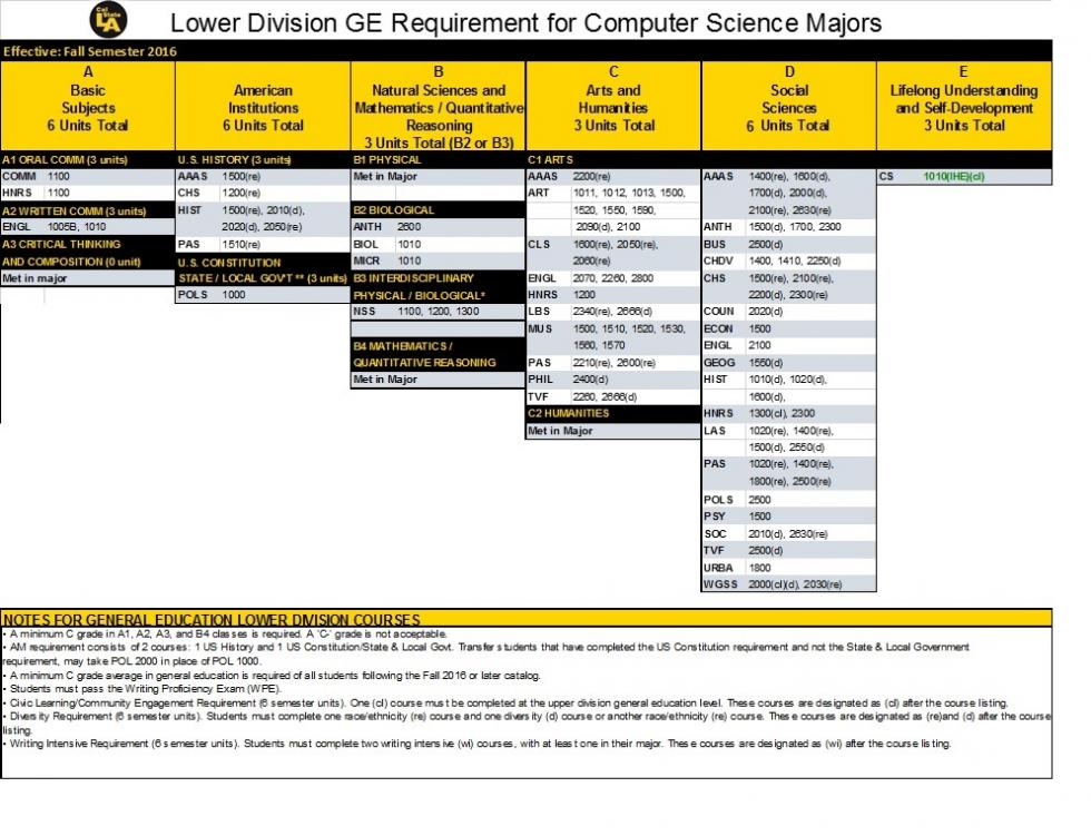 Lower Division GE Requirements for Computer Science Majors
