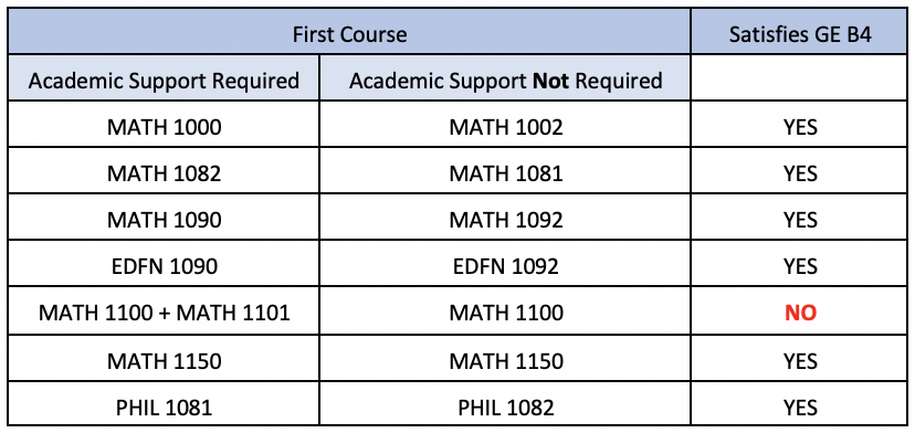 Table showing the list of courses for GE B4