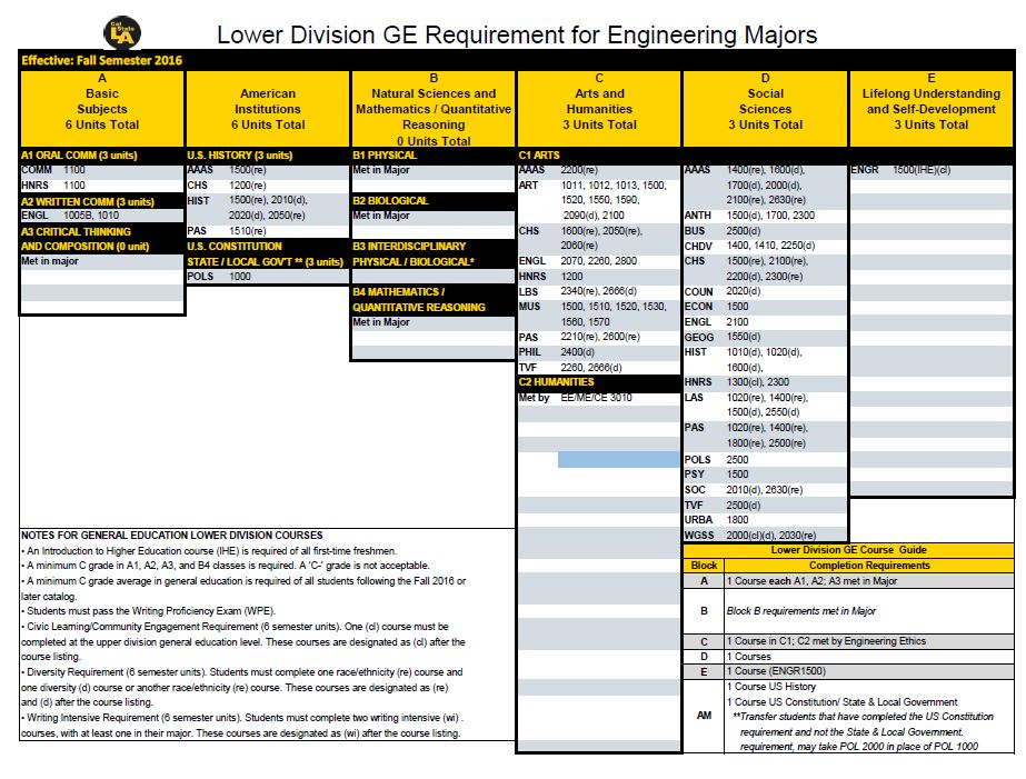 LD GE REQUIREMENTS