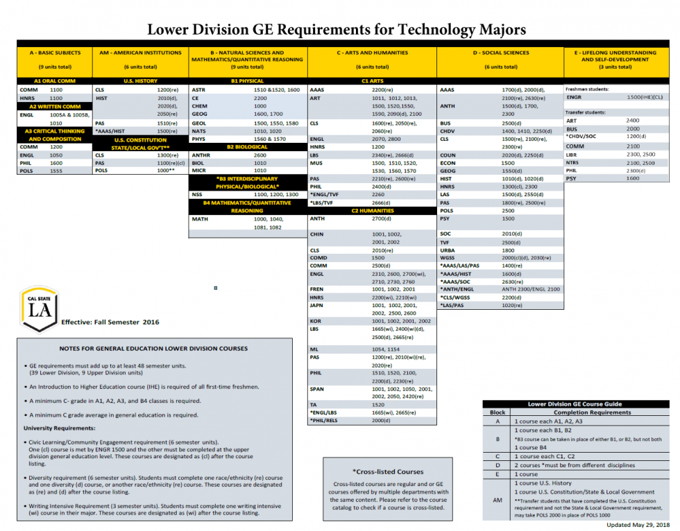 Lower Division GE Requirements for Technology Majors