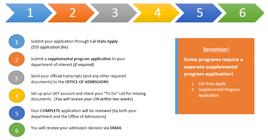 Graduate admissions process at a glance