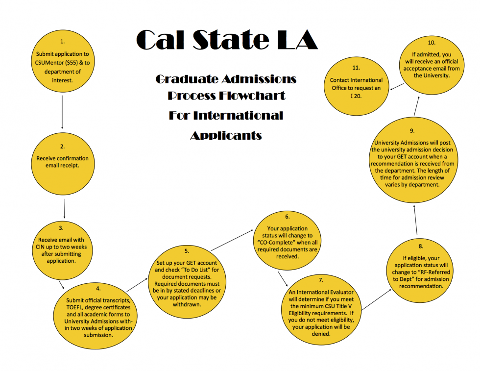 Graduate Admissions Process for International Applicants