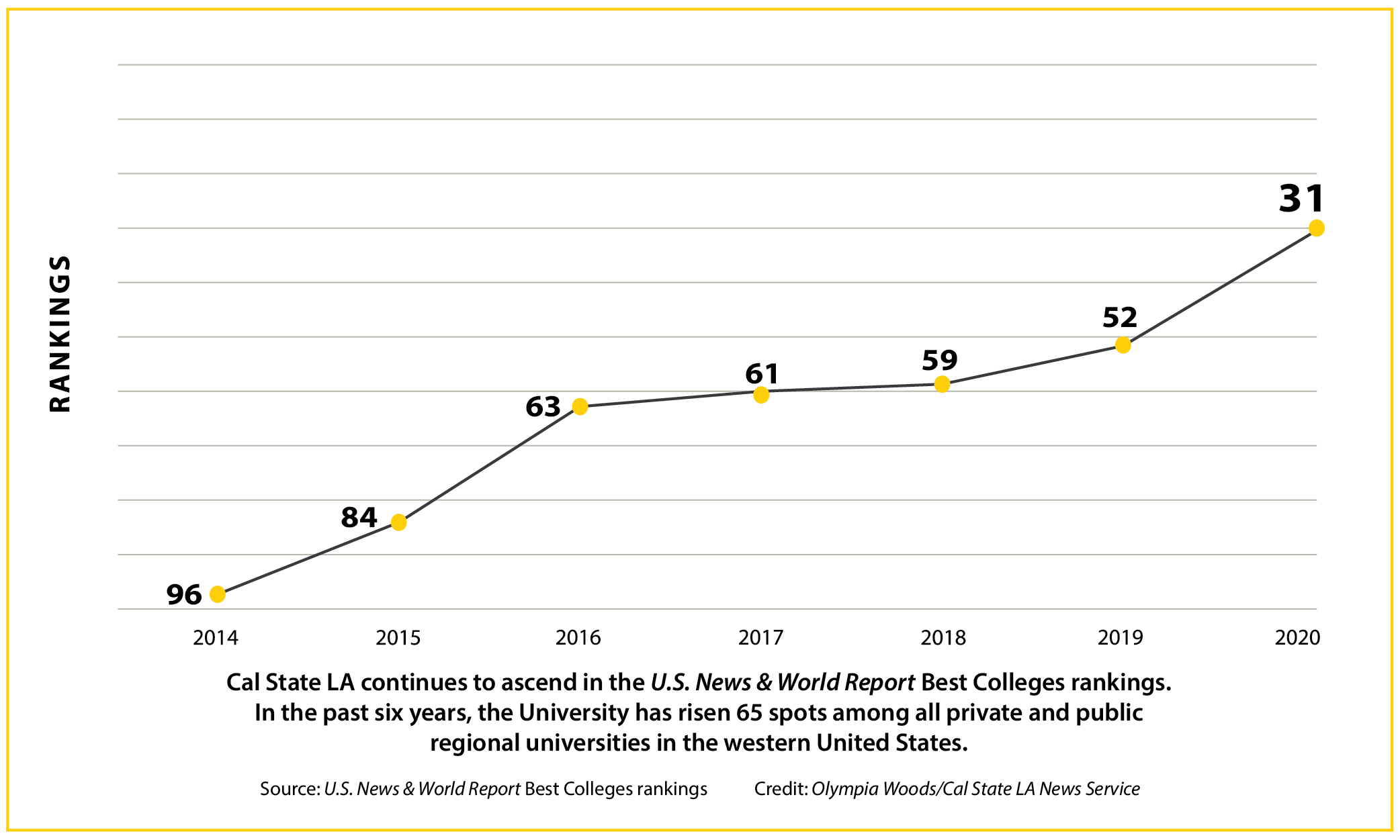 Line graph tracking Cal State LA's rise in the U.S. News rankings over the past six years.