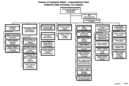 Organizational Chart Academic Affairs July 2018