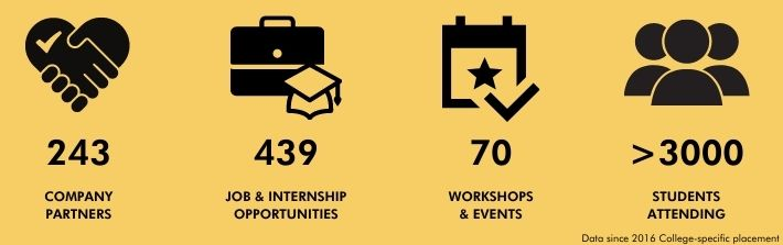 Dashboard matric Company Partners 243 Job&Internship opportunites 243 workshop & events 439 students attened >3000
