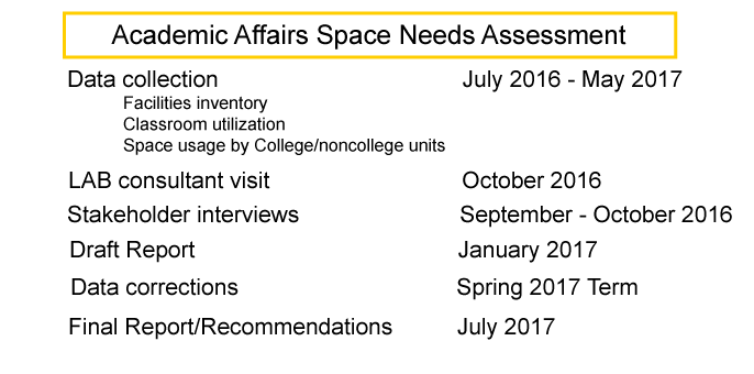 Space Needs Assessment Timeline