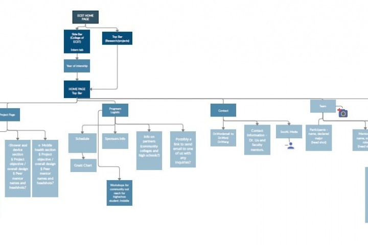 Website hierarchy chart