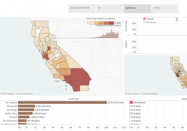 Screenshot of California view of data visualization dashboard that displays and forecasts COVID-19 cases