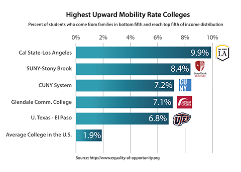 New Report Economic Mobility State Of >> Cal State La Ranked Number One In The Nation For Upward Mobility
