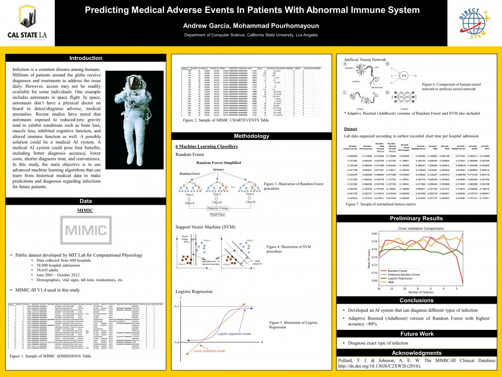 """Andrew Garcia, et al., CSULA: """"Predicting Medical Adverse Events In Patients With Abnormal Immune System"""""""