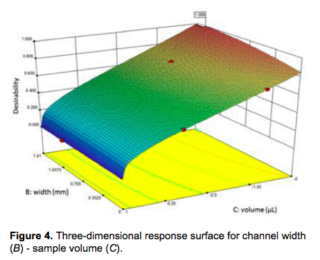 Figure 4. Three-dimensional response surface for channel width (B)-sample volume (C).